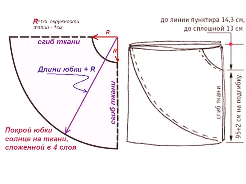 480bc41d1 Cómo coser una falda de tul para una chica con tus propias manos